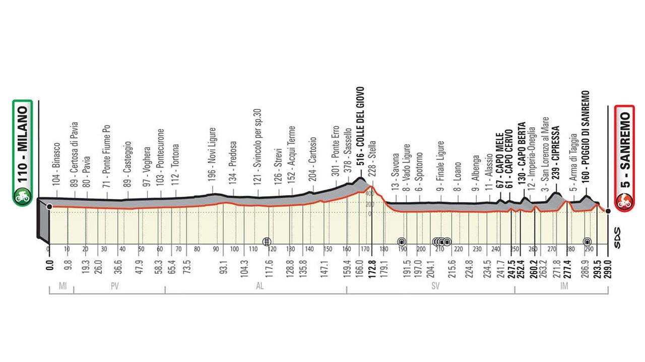 Eurosport 2021 - Ciclismo